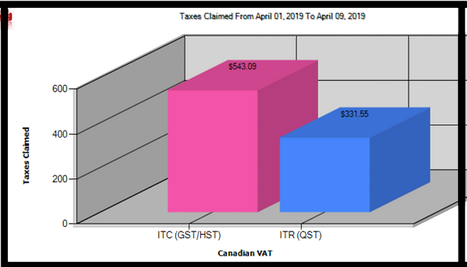GST/HST & QST Parameters | Advataxes